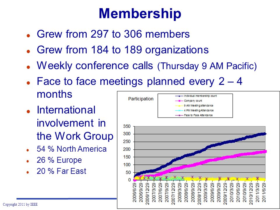 Copyright 2011 by IEEE Membership l Grew from 297 to 306 members l Grew from 184 to 189 organizations l Weekly conference calls (Thursday 9 AM Pacific