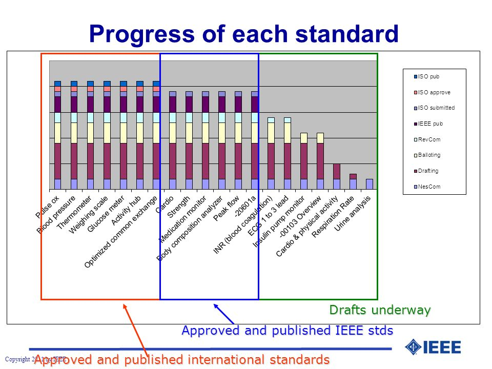 Copyright 2011 by IEEE Progress of each standard Approved and published international standards Approved and published IEEE stds Drafts underway