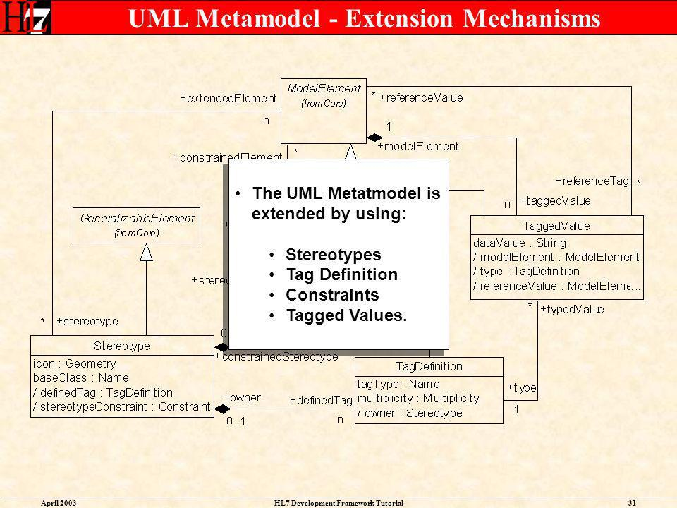 April 2003HL7 Development Framework Tutorial31 UML Metamodel - Extension Mechanisms The UML Metatmodel is extended by using: Stereotypes Tag Definitio