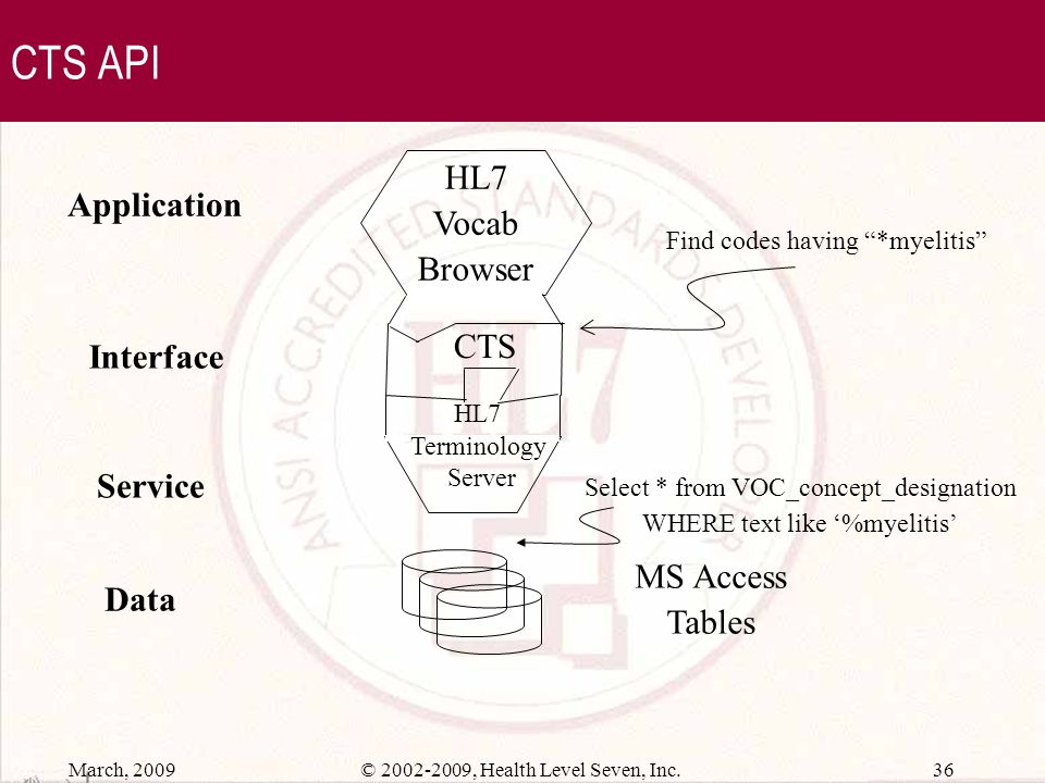 March, 2009 35© 2002-2009, Health Level Seven, Inc. CTS API Application Service Interface Data CTS...