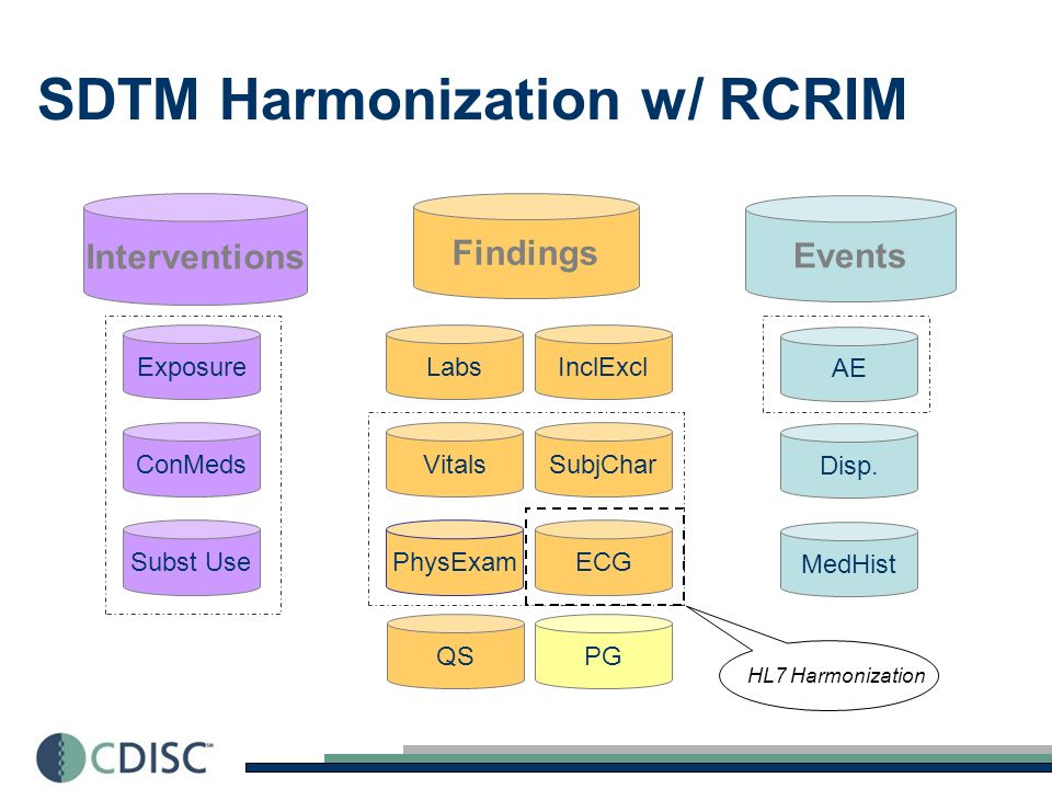 SDTM Harmonization w/ RCRIM Interventions ConMeds Exposure Subst Use PG Findings ECGPhysExam Labs Vitals SubjChar InclExcl QS Events AE MedHist Disp.