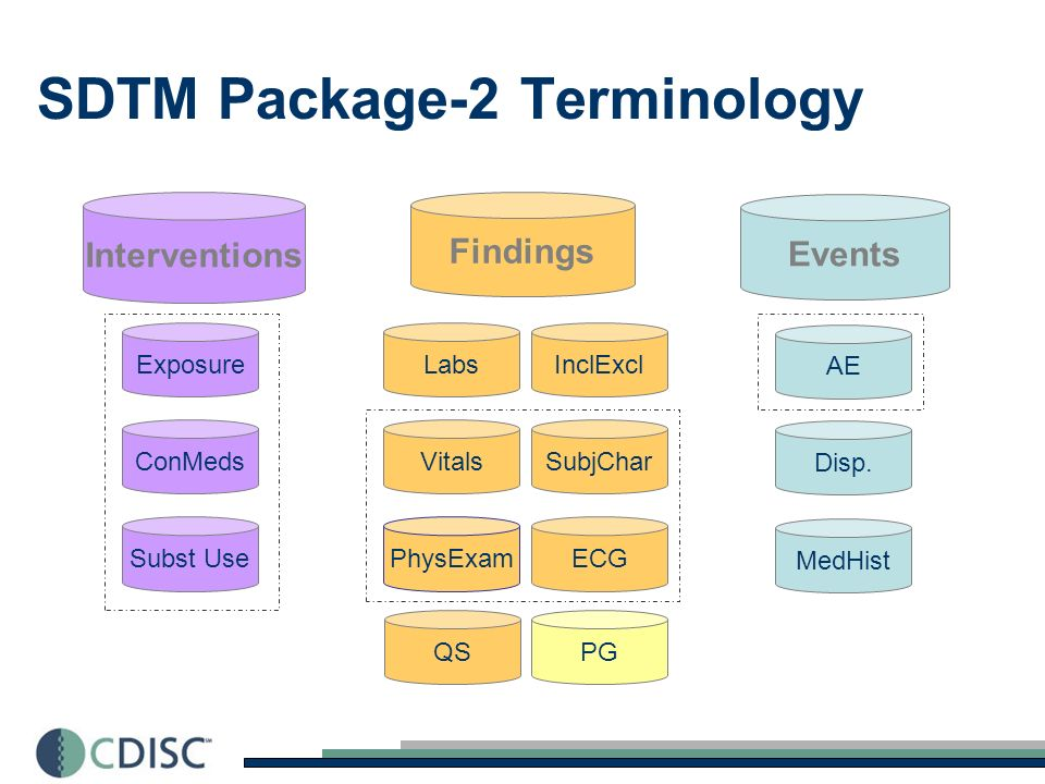 Stage I: Standard Definition/Team Initiation Stage III: Education & Support Stage IV: Updates & Maintenance Stage II (a-e): Standards Development/Review/V 1.0 Release CDISC Terminology Development a) Initial Codelist and Terminology Development b) Public Review / Vetting of Comments (1x or 2x?) c) Analyze, Harmonize and Load in EVS (NCI Thesaurus) d) Quality Assurance and Control Steps (2x) e) Create CDEs and Incorporate in caDSR for production In Partnership w/ NCI EVS caDSR = Cancer Data Standards Repository