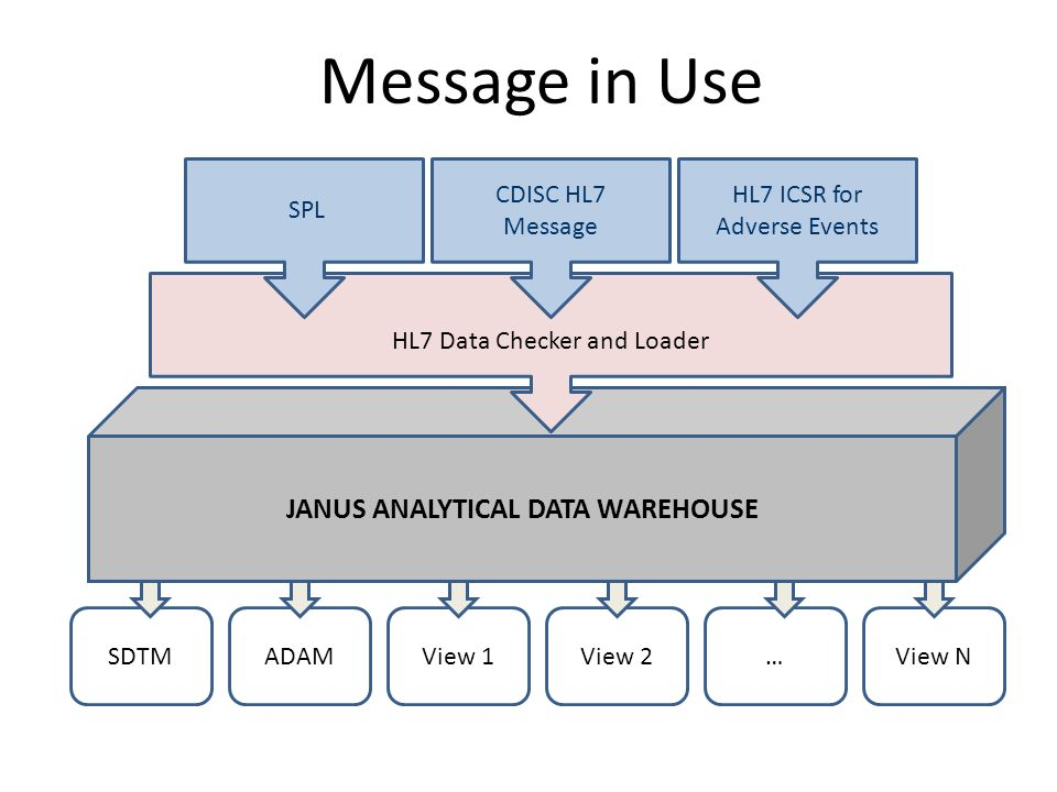 SDTMADAMView 1View 2…View N JANUS ANALYTICAL DATA WAREHOUSE HL7 Data Checker and Loader SPL CDISC HL7 Message HL7 ICSR for Adverse Events Message in Use