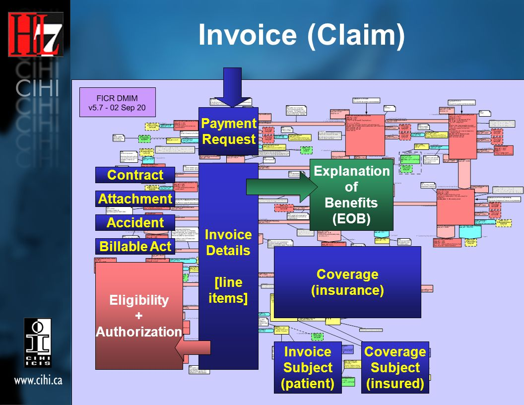 Invoice (Claim) Billable Act Coverage (insurance) Invoice Subject (patient) Coverage Subject (insured) Contract Attachment Accident Payment Request Invoice Details [line items] Eligibility + Authorization Explanation of Benefits (EOB)