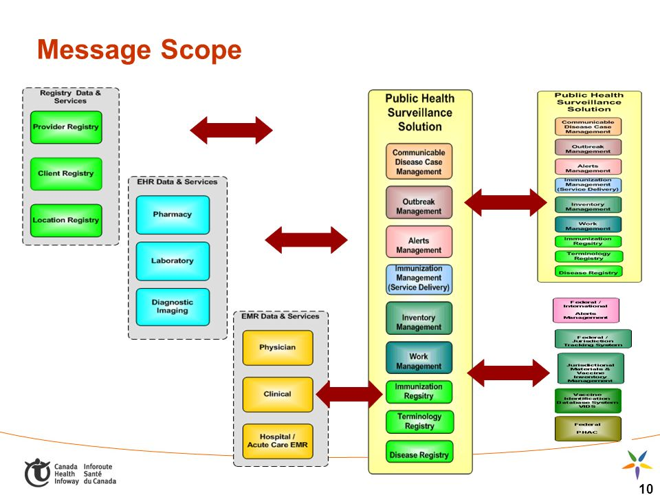10 Message Scope