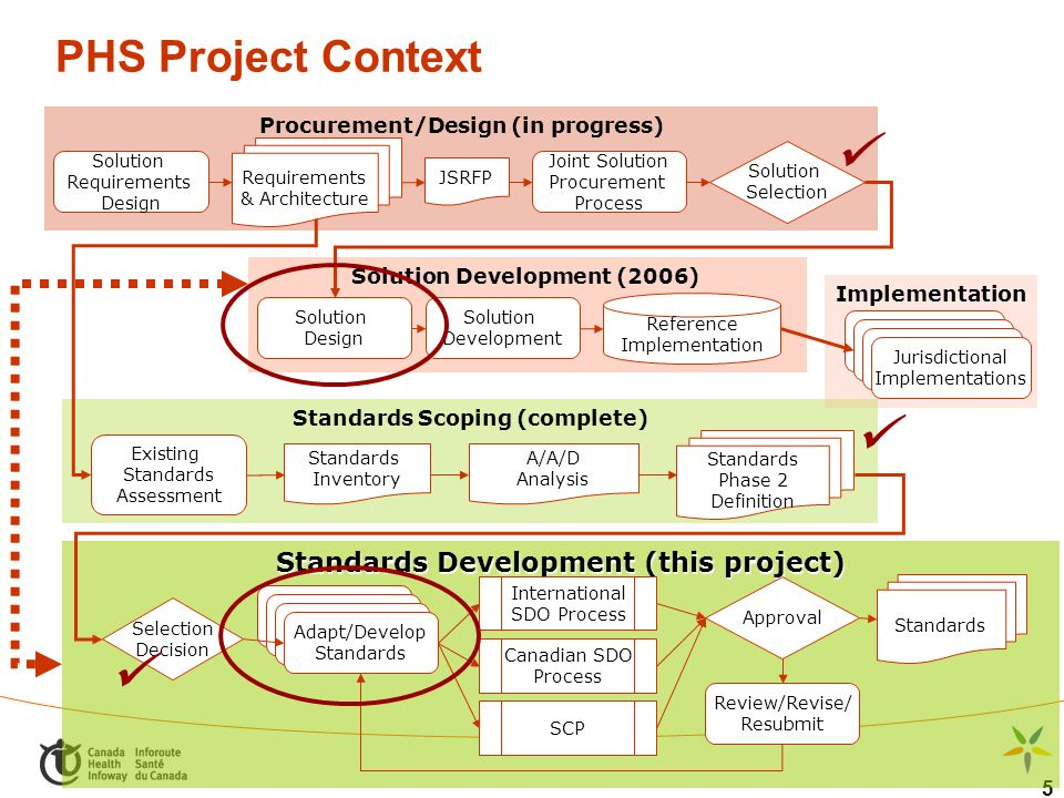 5 PHS Project Context Solution Development (2006) Standards Scoping (complete) Standards Development (this project) Implementation Procurement/Design (in progress) Solution Requirements Design Requirements & Architecture JSRFP Joint Solution Procurement Process Solution Selection Existing Standards Assessment Standards Inventory A/A/D Analysis Standards Phase 2 Definition Standards Selection Decision International SDO Process Review/Revise/ Resubmit Canadian SDO Process Approval SCP Solution Development Solution Design Jurisdictional Implementations Jurisdictional Implementations Jurisdictional Implementations Jurisdictional Implementations Adapt/Develop Standards Reference Implementation