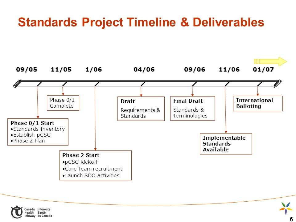 6 Standards Project Timeline & Deliverables Phase 0/1 Start Standards Inventory Establish pCSG Phase 2 Plan Phase 0/1 Complete Phase 2 Start pCSG Kickoff Core Team recruitment Launch SDO activities Draft Requirements & Standards 09/0511/05 Final Draft Standards & Terminologies International Balloting Implementable Standards Available 1/0604/0609/0601/0711/06
