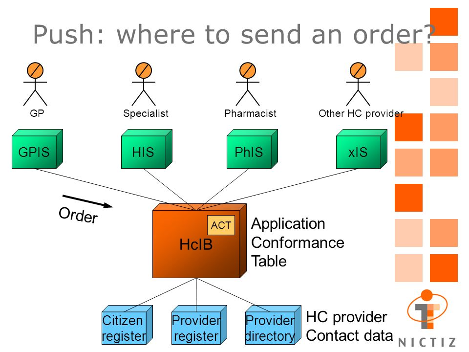 Push: where to send an order.
