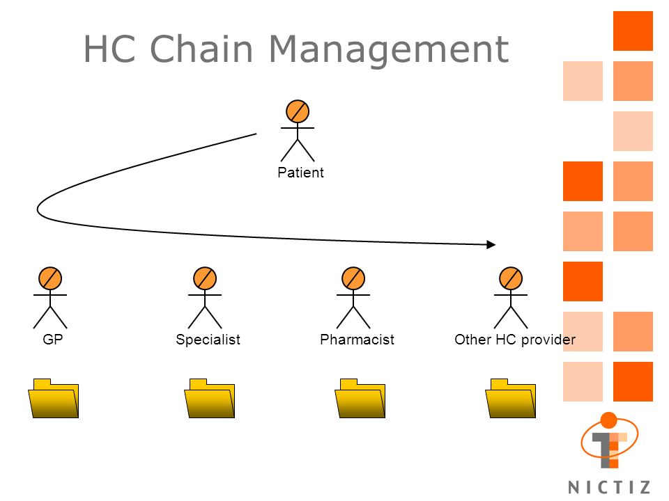 Authorisation mechanism when HC provider queries HC data: –is there a treatment relation.