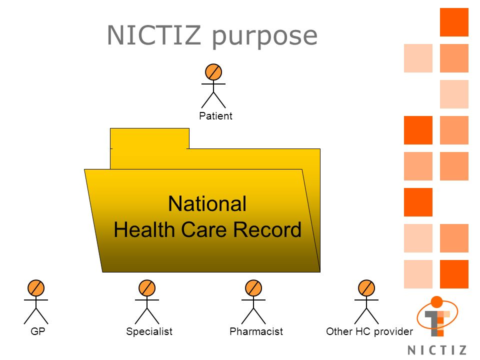 HC provider directory National HC provider number Name, Profession, Specialism, … Availability of services Contact data: –Visiting address, mail address –Telephone numbers –E-mail adress –URL organisation –HL7 application ID
