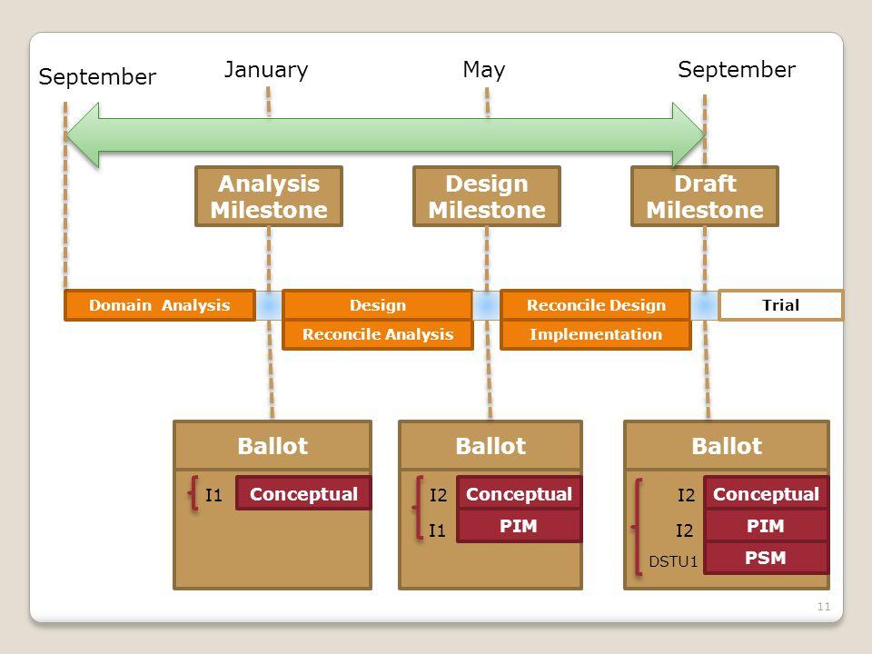 11 Analysis Milestone Domain AnalysisDesign Reconcile Analysis Design Milestone PIM Ballot Conceptual I2 I1 Ballot Conceptual I1 PSM PIM Ballot Concep