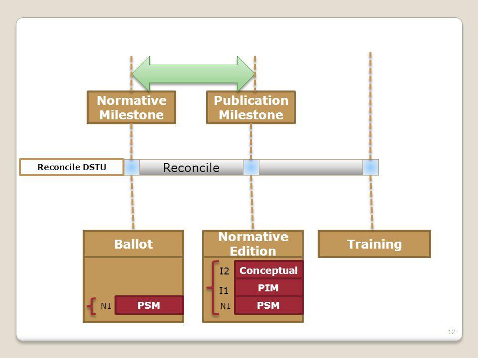 12 Normative Milestone Reconcile Publication Milestone PSM PIM Normative Edition Conceptual I2 I1 Training Reconcile DSTU PSM Ballot N1