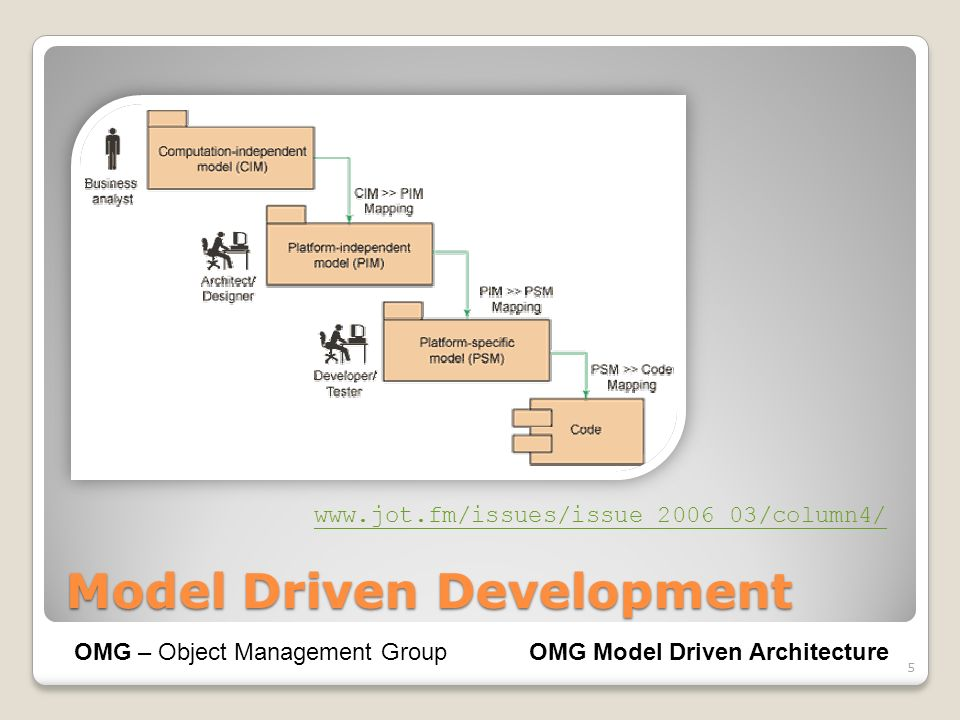 Model Driven Development 5 OMG – Object Management GroupOMG Model Driven Architecture www.jot.fm/issues/issue_2006_03/column4/
