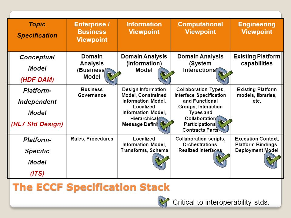 The ECCF Specification Stack Topic Specification Enterprise / Business Viewpoint Information Viewpoint Computational Viewpoint Engineering Viewpoint Conceptual Model (HDF DAM) Domain Analysis (Business) Model Domain Analysis (Information) Model Domain Analysis (System Interactions) Existing Platform capabilities Platform- Independent Model (HL7 Std Design) Business Governance Design Information Model, Constrained Information Model, Localized Information Model, Hierarchical Message Definition Collaboration Types, Interface Specification and Functional Groups, Interaction Types and Collaboration Participations, Contracts Parts Existing Platform models, libraries, etc.
