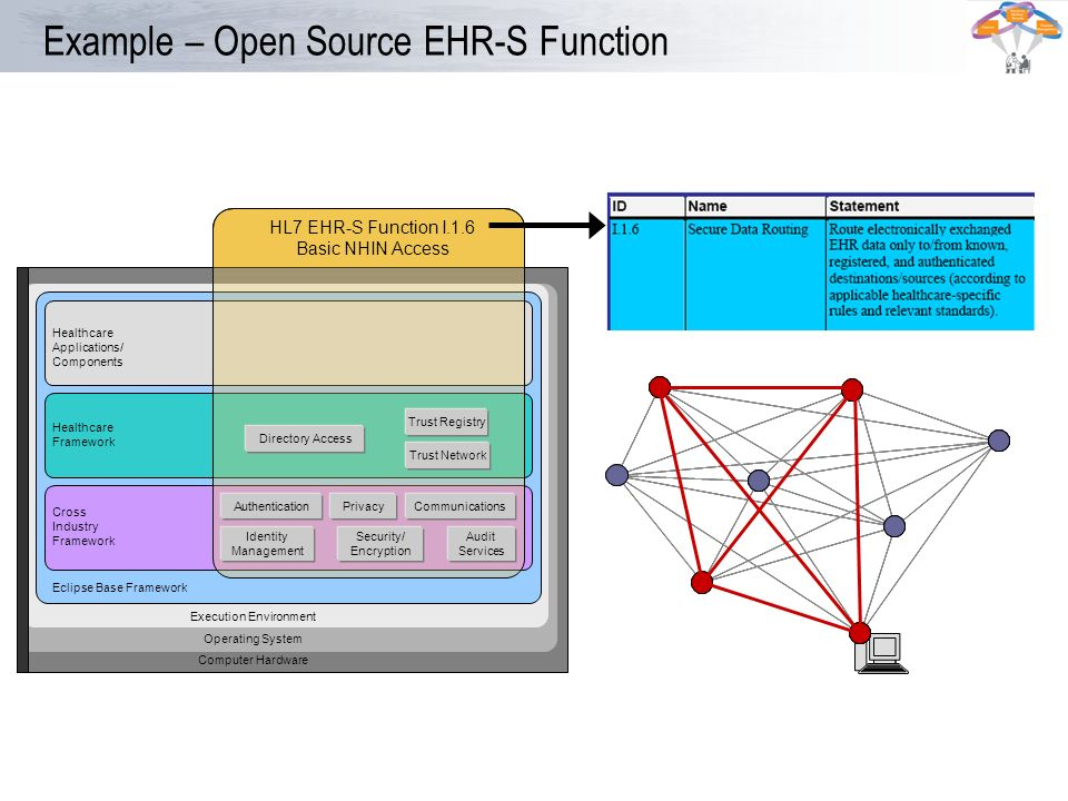 Example – Open Source EHR-S Function Operating System Computer Hardware Healthcare Applications/ Components Execution Environment Eclipse Base Framewo