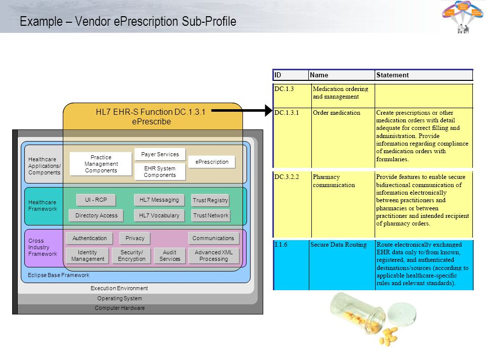 Example – Vendor ePrescription Sub-Profile Vendors use the Healthcare Framework to build specialized profiles and applications like ePrescribing. Inst