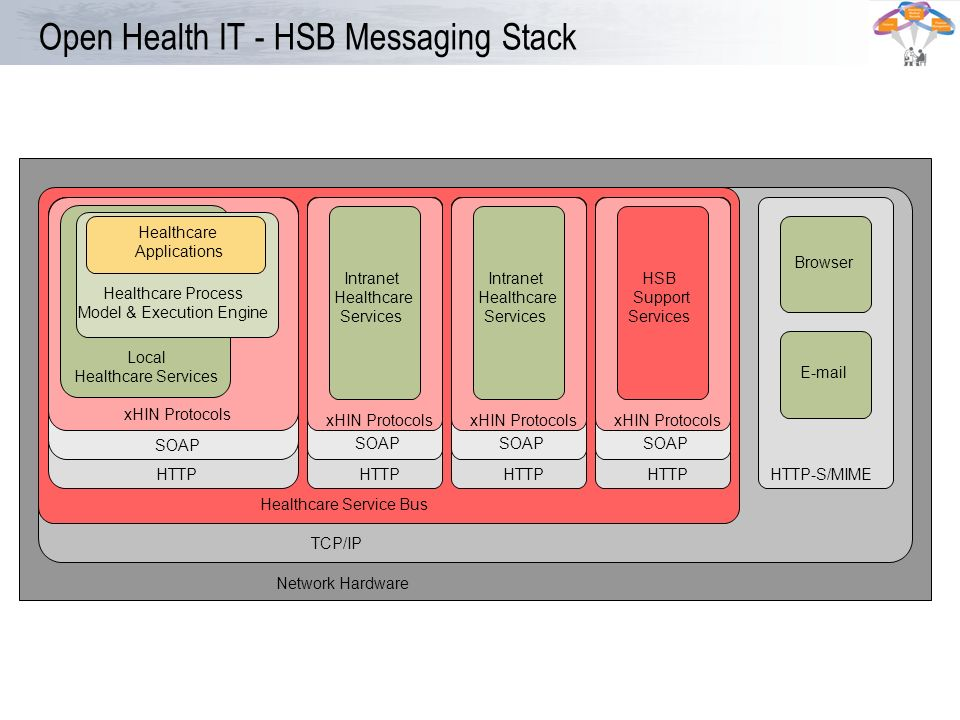 Open Health IT - HSB Messaging Stack Network Hardware Healthcare Service Bus TCP/IP HTTP SOAP xHIN Protocols Local Healthcare Services Healthcare Proc