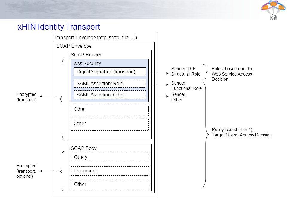 xHIN Identity Transport Transport Envelope (http, smtp, file, …) SOAP Envelope SOAP Header SOAP Body wss:Security Encrypted (transport) Encrypted (tra
