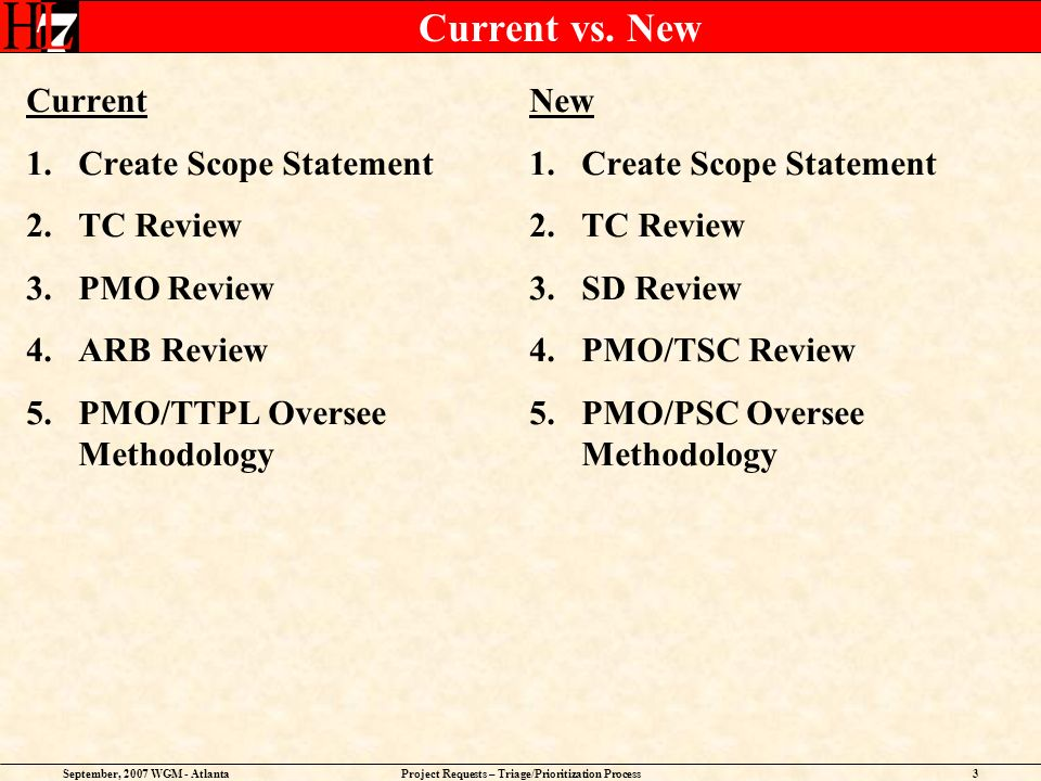 September, 2007 WGM - AtlantaProject Requests – Triage/Prioritization Process3 Current vs. New Current 1.Create Scope Statement 2.TC Review 3.PMO Revi