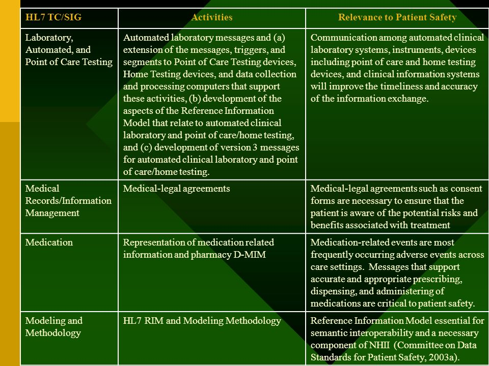 HL7 TC/SIGActivitiesRelevance to Patient Safety Laboratory, Automated, and Point of Care Testing Automated laboratory messages and (a) extension of th