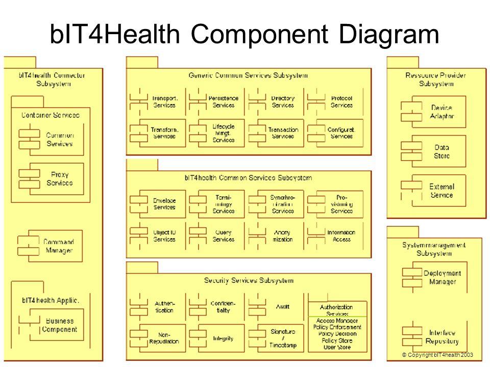 bIT4Health Component Diagram © Copyright bIT4health 2003