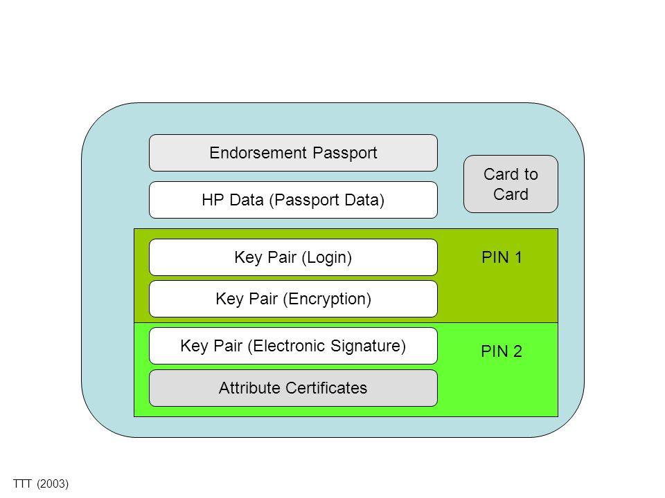 Endorsement Passport HP Data (Passport Data) Key Pair (Login) Key Pair (Encryption) Key Pair (Electronic Signature) Attribute Certificates Card to Car