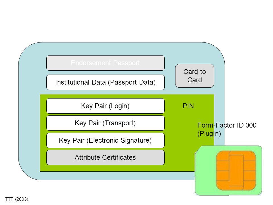 Endorsement Passport Institutional Data (Passport Data) Key Pair (Login) Key Pair (Transport) Key Pair (Electronic Signature) Attribute Certificates C