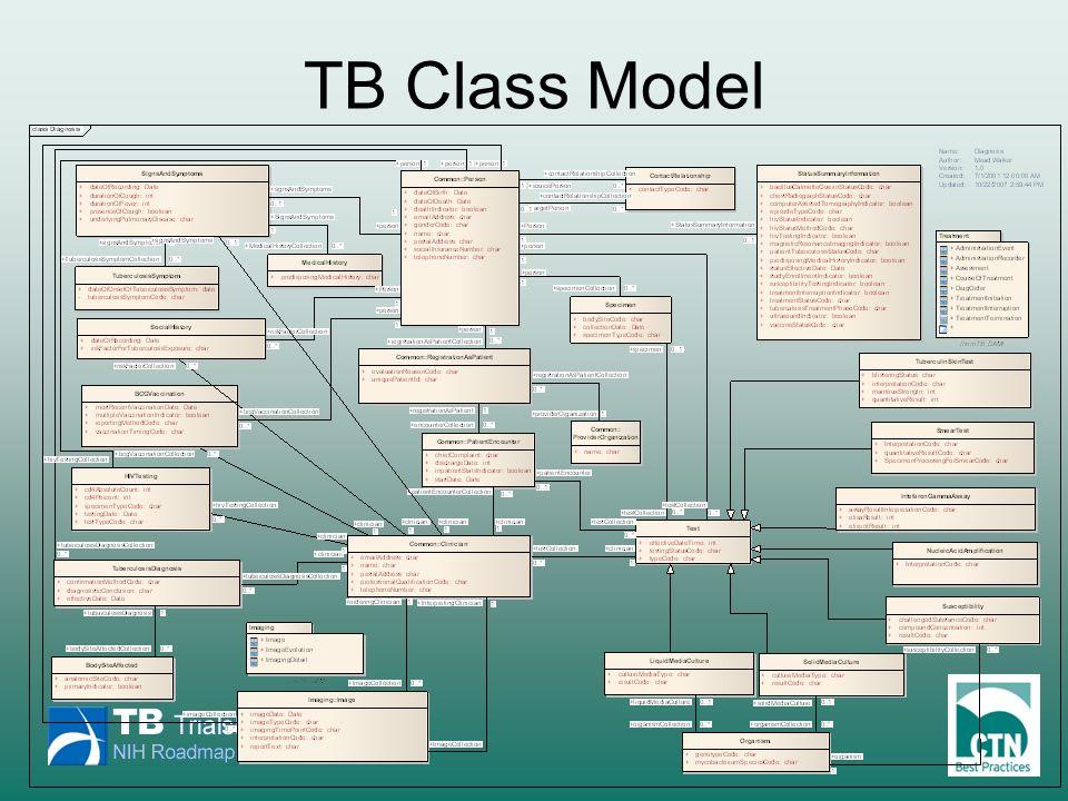 TB Class Model