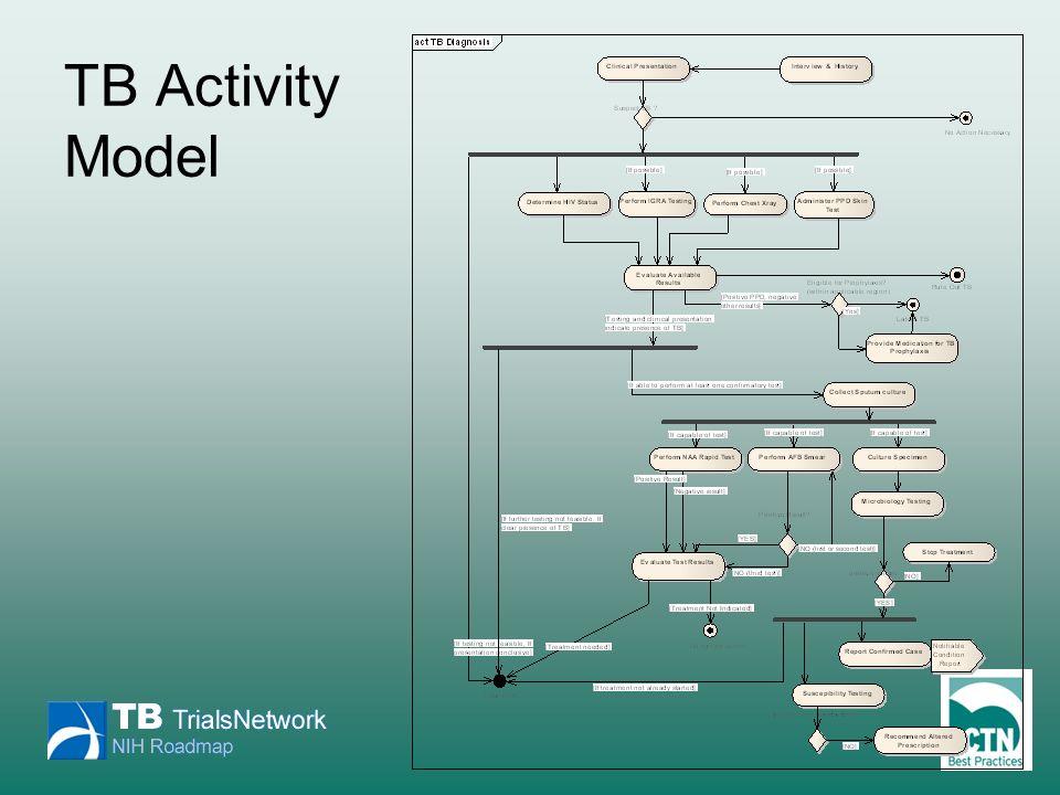 TB Activity Model