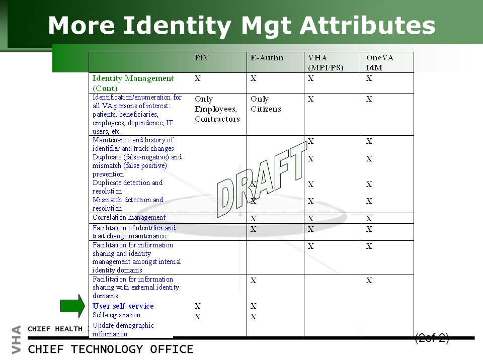 Click to edit Master title style HEALTH INFORMATION 6 More Identity Mgt Attributes (2of 2)