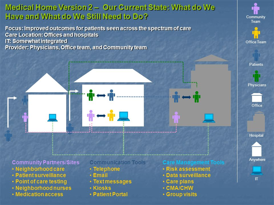 Medical Home Version 2 – Our Current State: What do We Have and What do We Still Need to Do.