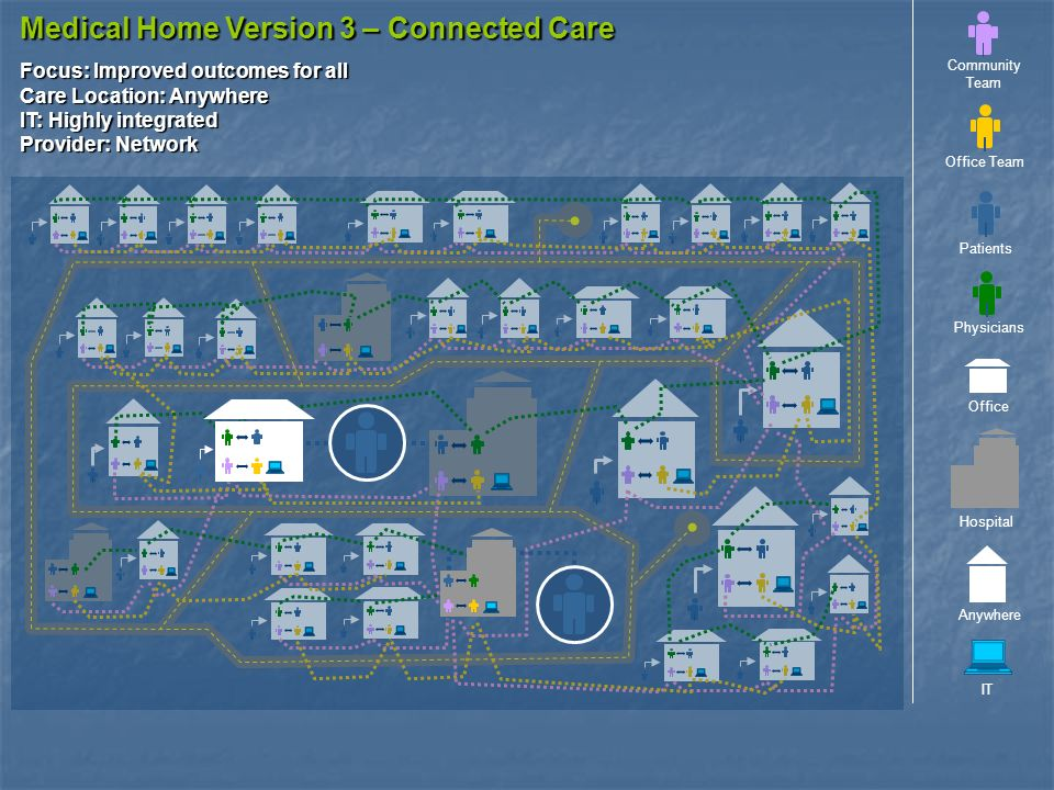 Medical Home Version 3 – Connected Care IT Office Anywhere Office Team Community Team Patients Physicians Hospital Focus: Improved outcomes for all Care Location: Anywhere IT: Highly integrated Provider: Network