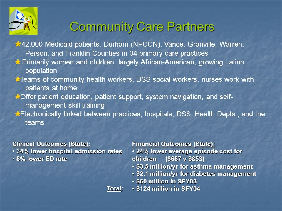 Community Care Partners 42,000 Medicaid patients, Durham (NPCCN), Vance, Granville, Warren, Person, and Franklin Counties in 34 primary care practices Primarily women and children, largely African-American, growing Latino population Teams of community health workers, DSS social workers, nurses work with patients at home Offer patient education, patient support, system navigation, and self- management skill training Electronically linked between practices, hospitals, DSS, Health Depts., and the teams Clinical Outcomes (State): 34% lower hospital admission rates 34% lower hospital admission rates 8% lower ED rate 8% lower ED rate Financial Outcomes (State): 24% lower average episode cost for children ($687 v $853) 24% lower average episode cost for children ($687 v $853) $3.5 million/yr for asthma management $3.5 million/yr for asthma management $2.1 million/yr for diabetes management $2.1 million/yr for diabetes management $60 million in SFY03 $60 million in SFY03 $124 million in SFY04 $124 million in SFY04 Total: