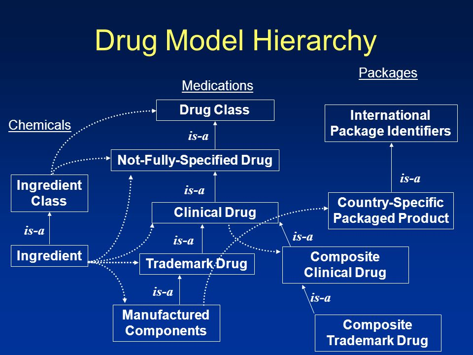Drug Model Hierarchy Drug Class Not-Fully-Specified Drug Clinical Drug Trademark Drug Manufactured Components Ingredient Class International Package Identifiers Country-Specific Packaged Product Ingredient is-a Chemicals Medications Packages Composite Clinical Drug is-a Composite Trademark Drug is-a