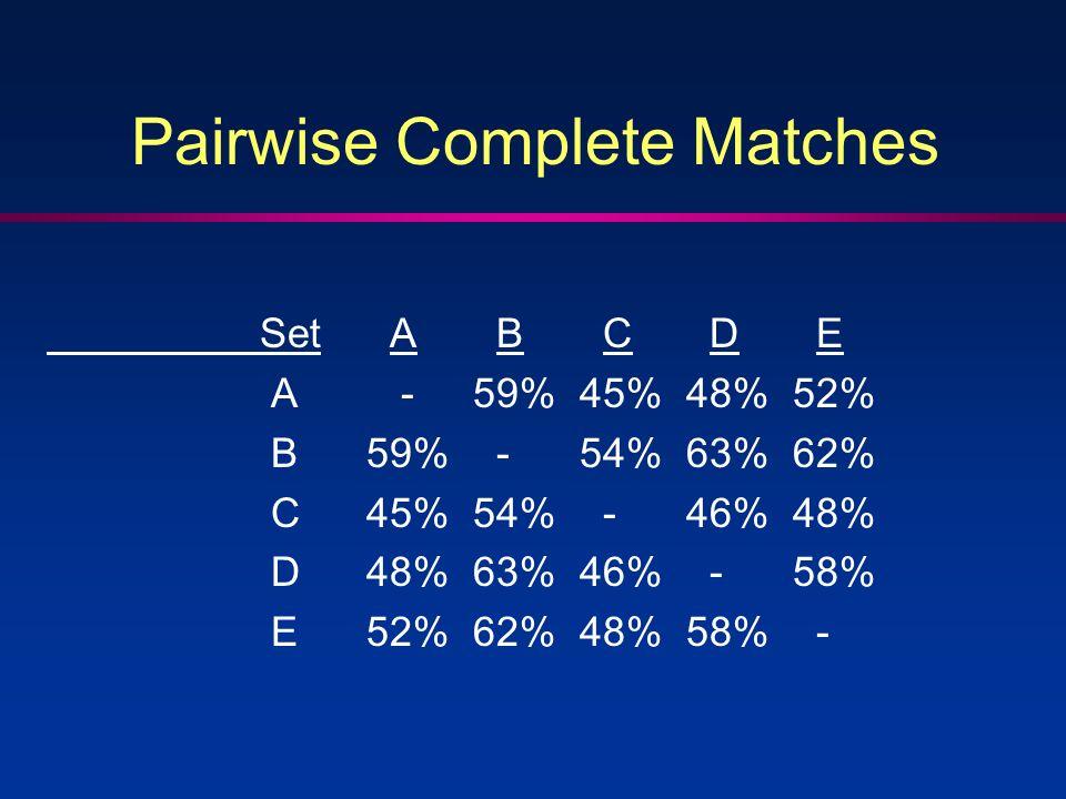 Set A B C D E A - 59%45%48%52% B59% - 54%63%62% C45%54% - 46%48% D48%63%46% - 58% E52%62%48%58% - Pairwise Complete Matches