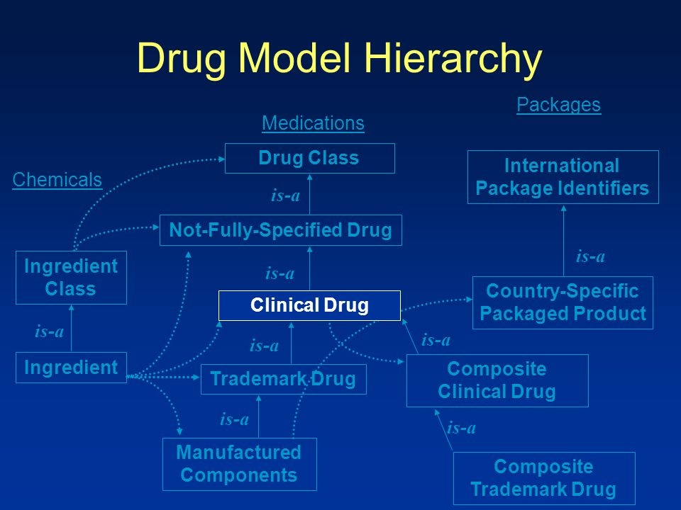 Drug Model Hierarchy Drug Class Not-Fully-Specified Drug Trademark Drug Manufactured Components Ingredient Class International Package Identifiers Country-Specific Packaged Product Ingredient is-a Chemicals Medications Packages Composite Clinical Drug is-a Composite Trademark Drug is-a Clinical Drug