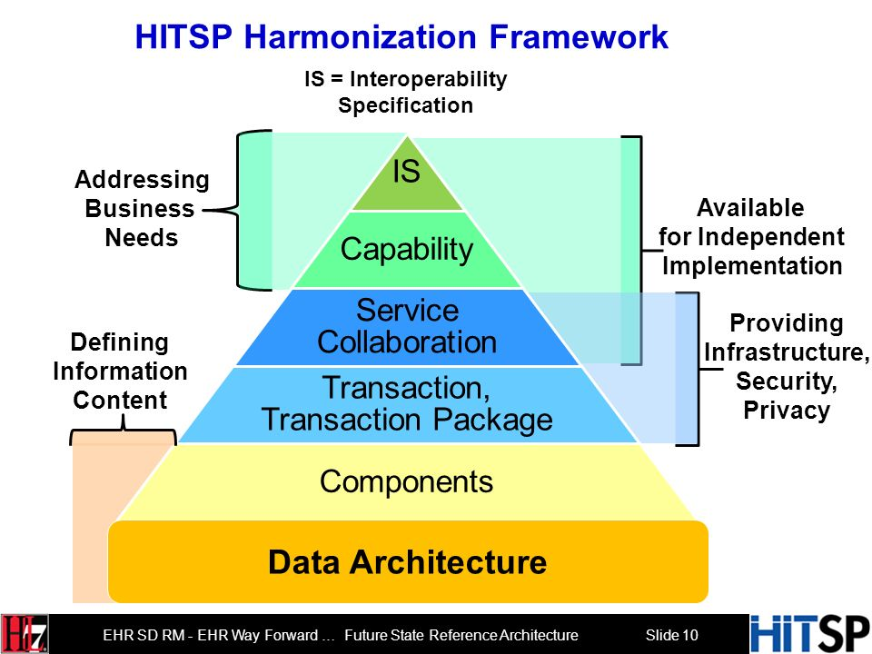 Slide 9 EHR SD RM - EHR Way Forward … Future State Reference Architecture HITSP Constructs A HITSP Interoperability Specification (IS) defines a busin