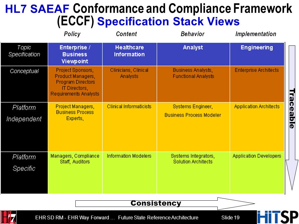 Slide 18 EHR SD RM - EHR Way Forward … Future State Reference Architecture The HL7 Services-Aware Enterprise Architecture Framework (SAEAF) SAEAF Cont