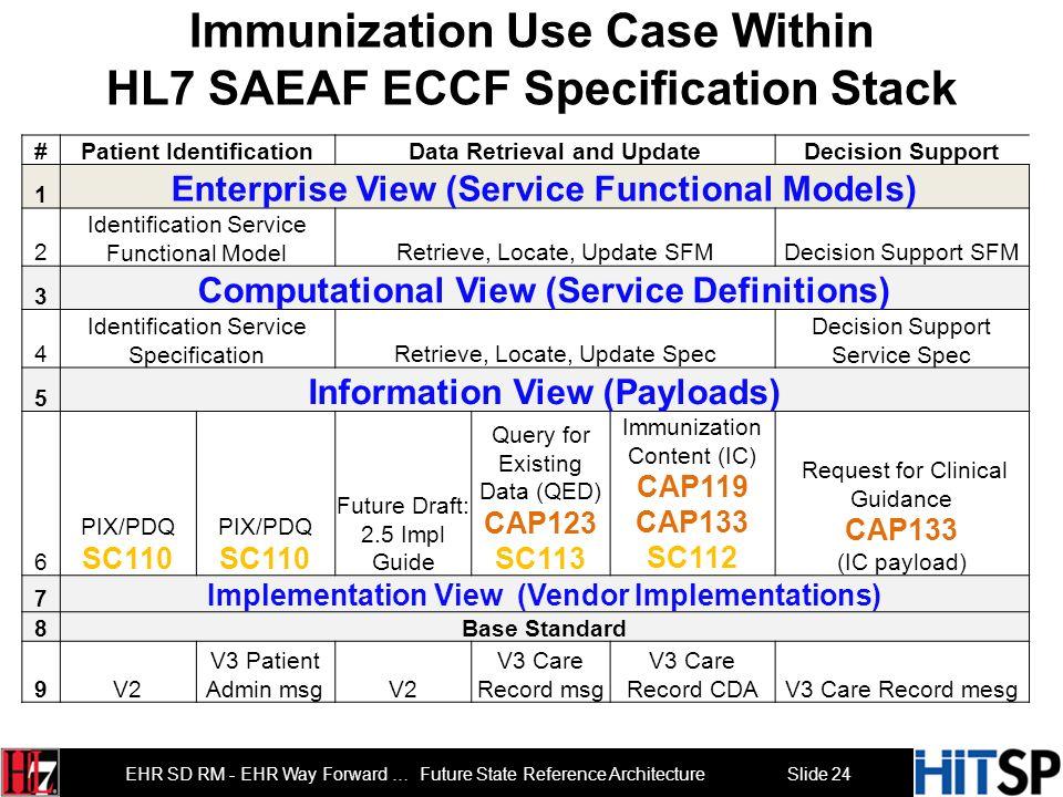 Slide 23 EHR SD RM - EHR Way Forward … Future State Reference Architecture Immunization Use Case - Simplified #CapabilityPatient IdentificationData Re