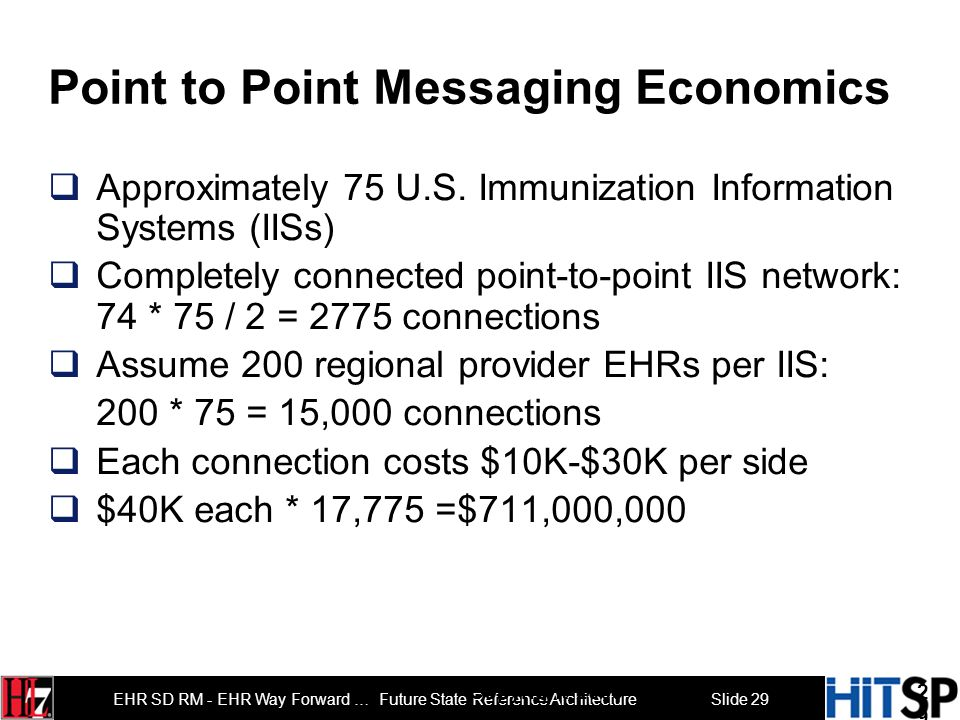Slide 28 EHR SD RM - EHR Way Forward … Future State Reference Architecture Cost Effectiveness Proposition Target cost function of healthcare IT connec