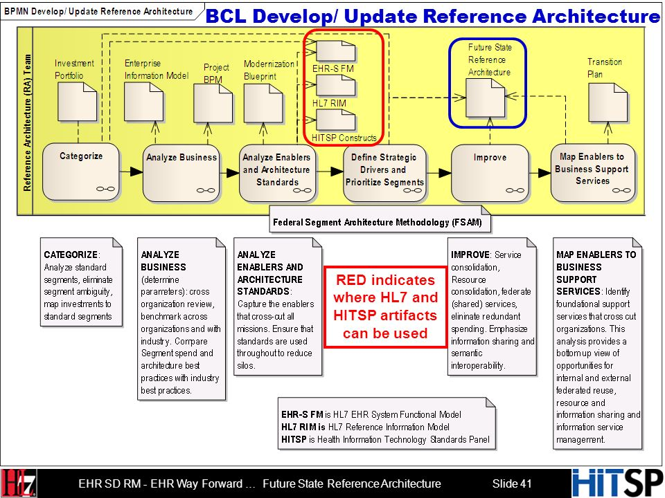 Slide 40 EHR SD RM - EHR Way Forward … Future State Reference Architecture Business Capability Lifecycle (BCL) RED indicates where HL7 and HITSP artif