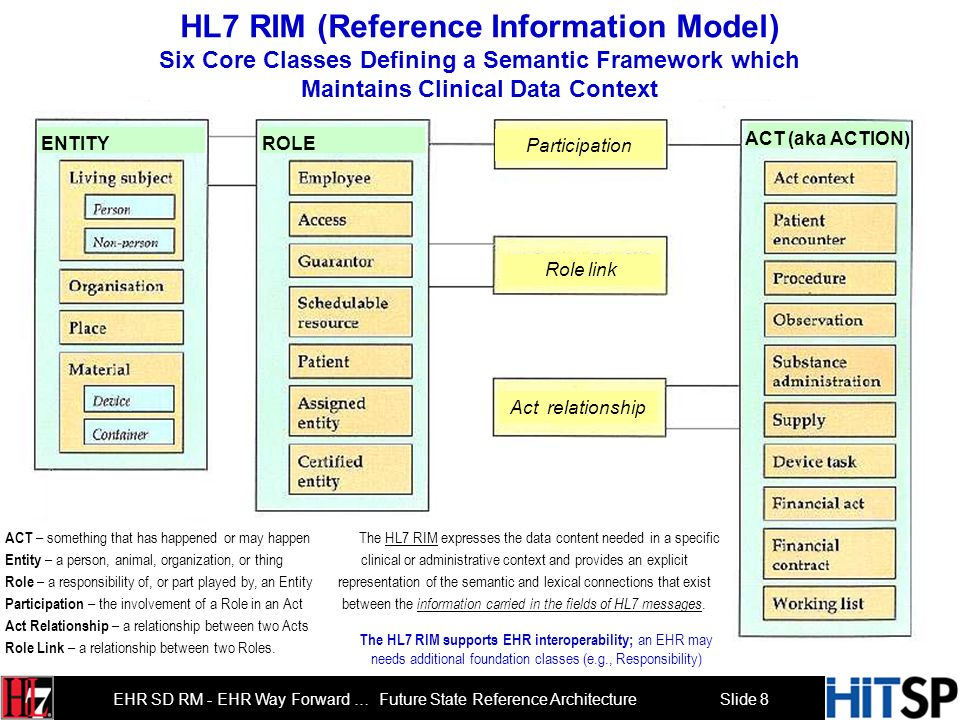 Slide 7 EHR SD RM - EHR Way Forward … Future State Reference Architecture Healthcare SOA Framework Based on HL7 EHR System Functional Model & Thomas E