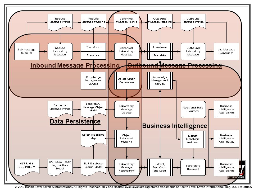 Inbound Message ProcessingOutbound Message Processing Data Persistence Business Intelligence