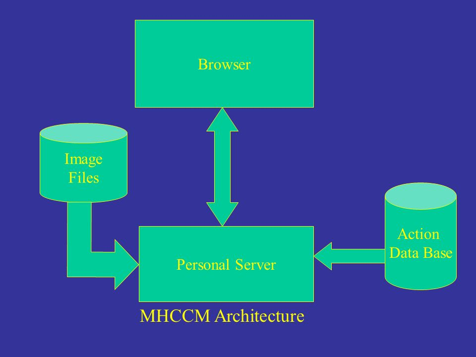 Browser Personal Server Image Files Action Data Base MHCCM Architecture