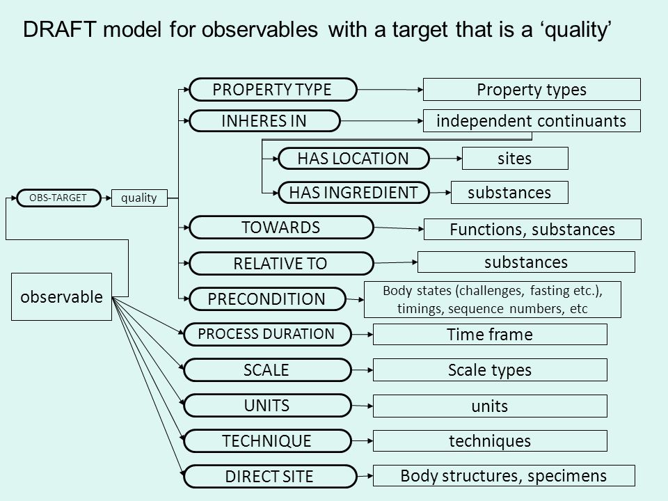 observable PROPERTY TYPE Property types PROCESS DURATION SCALE Time frame Scale types DRAFT model for observables with a target that is a quality independent continuants INHERES IN TOWARDS Functions, substances UNITS units TECHNIQUE techniques OBS-TARGET PRECONDITION Body states (challenges, fasting etc.), timings, sequence numbers, etc DIRECT SITE Body structures, specimens quality sites HAS LOCATION substances HAS INGREDIENT RELATIVE TO substances