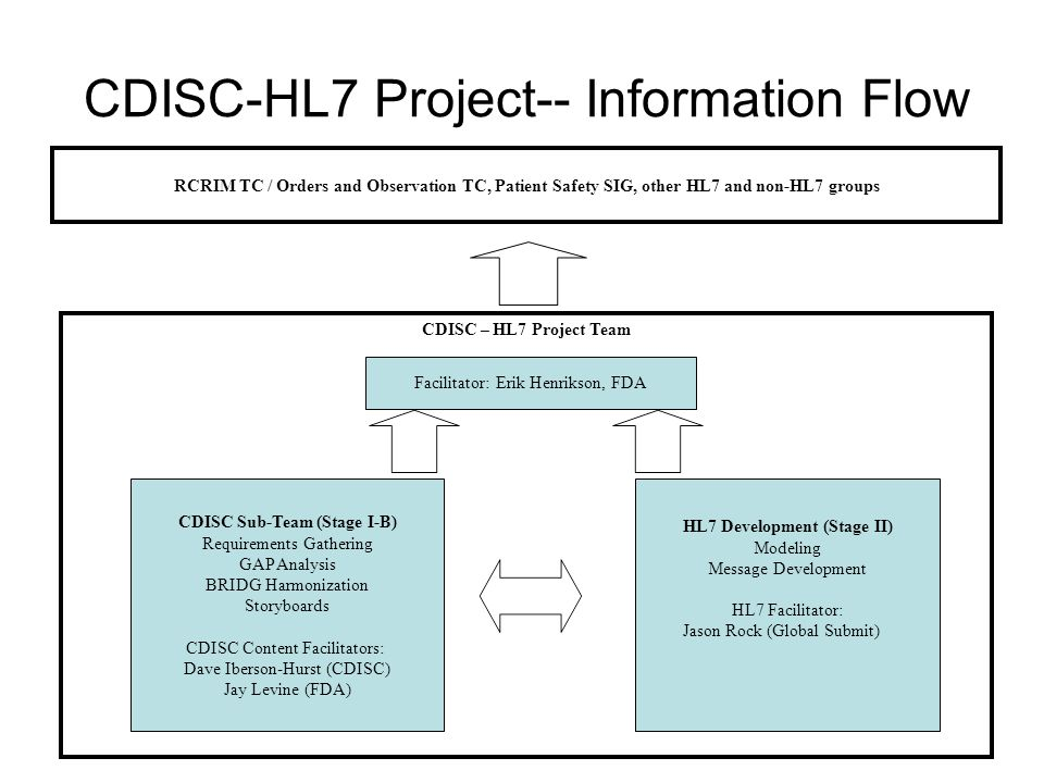 CDISC-HL7 Project-- Information Flow RCRIM TC / Orders and Observation TC, Patient Safety SIG, other HL7 and non-HL7 groups CDISC – HL7 Project Team C