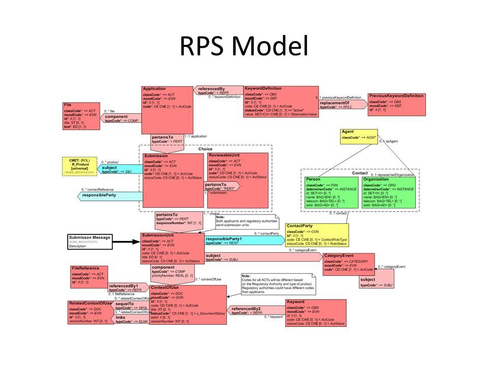 RPS Model