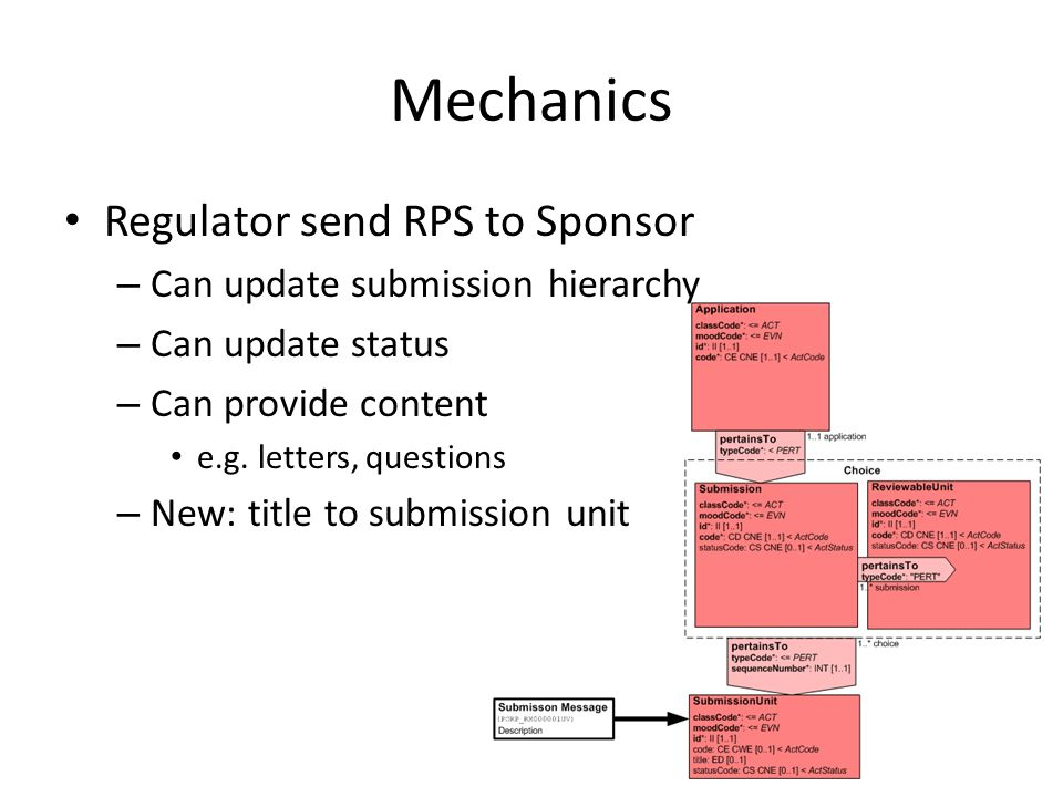 Mechanics Regulator send RPS to Sponsor – Can update submission hierarchy – Can update status – Can provide content e.g.