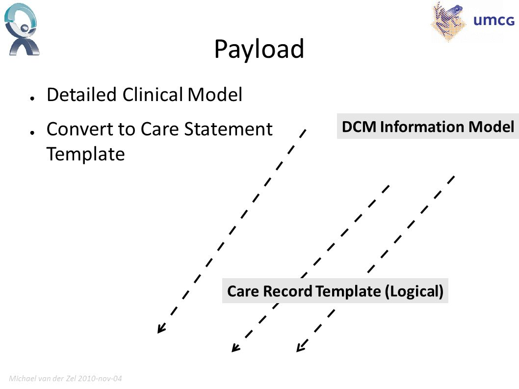 Michael van der Zel 2010-nov-0416 Payload Detailed Clinical Model Convert to Care Statement Template Care Record Template (Logical) DCM Information Model