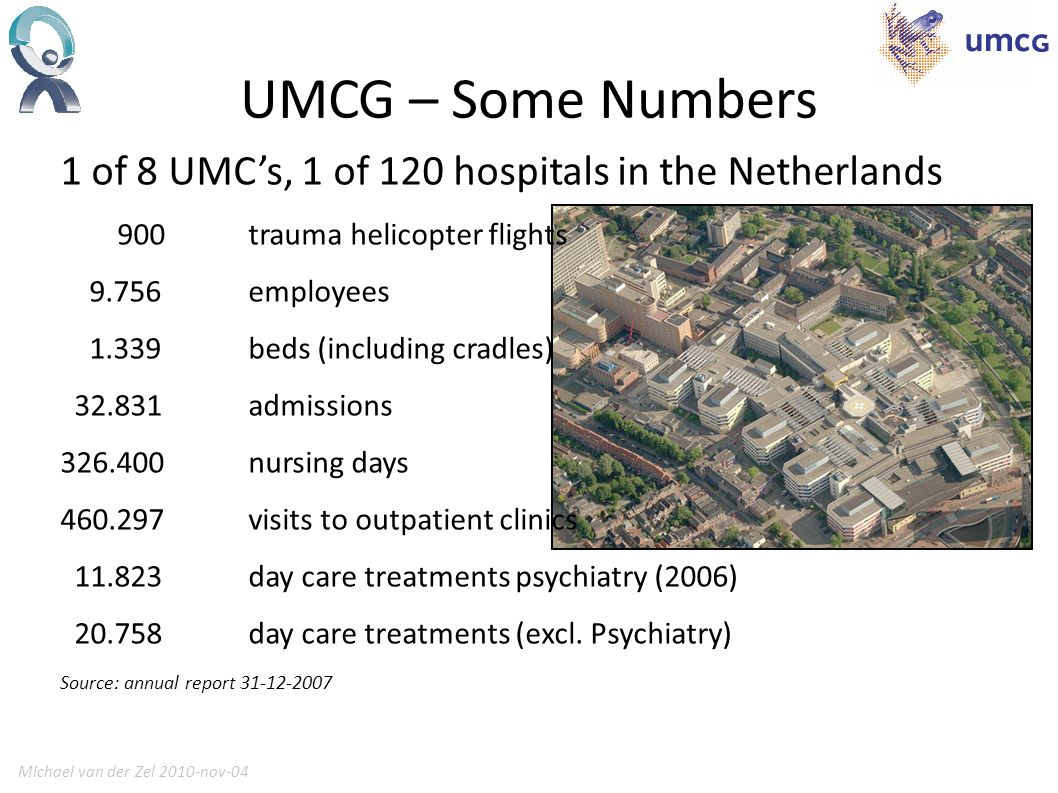 Michael van der Zel 2010-nov-043 UMCG – Some Numbers 1 of 8 UMCs, 1 of 120 hospitals in the Netherlands 900 trauma helicopter flights employees beds (including cradles) admissions nursing days visits to outpatient clinics day care treatments psychiatry (2006) day care treatments (excl.